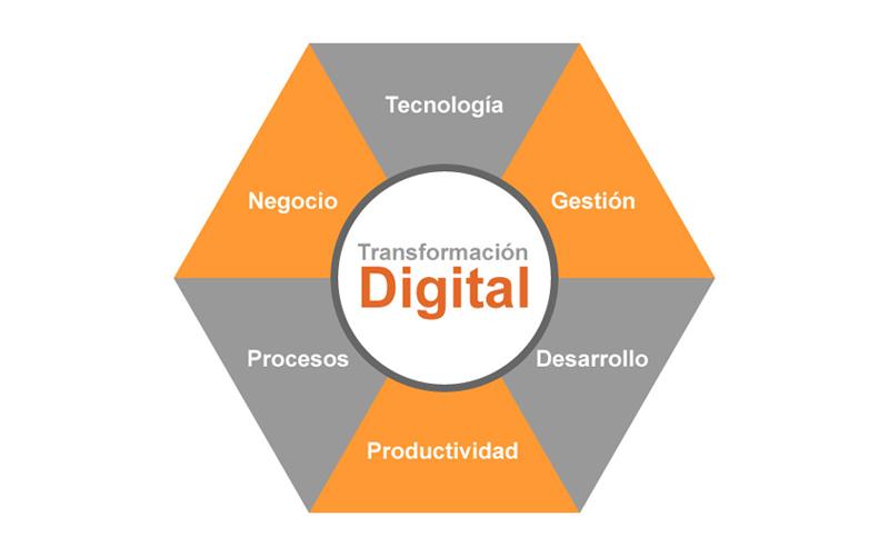 Transformación digital en la empresas