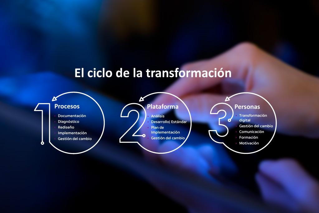Ciclo de la transformación digital